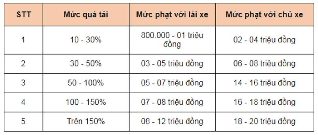 Muc Phat Xe Qua Tai Tu 10 Den 30 Nam 2021 Moi Nhat